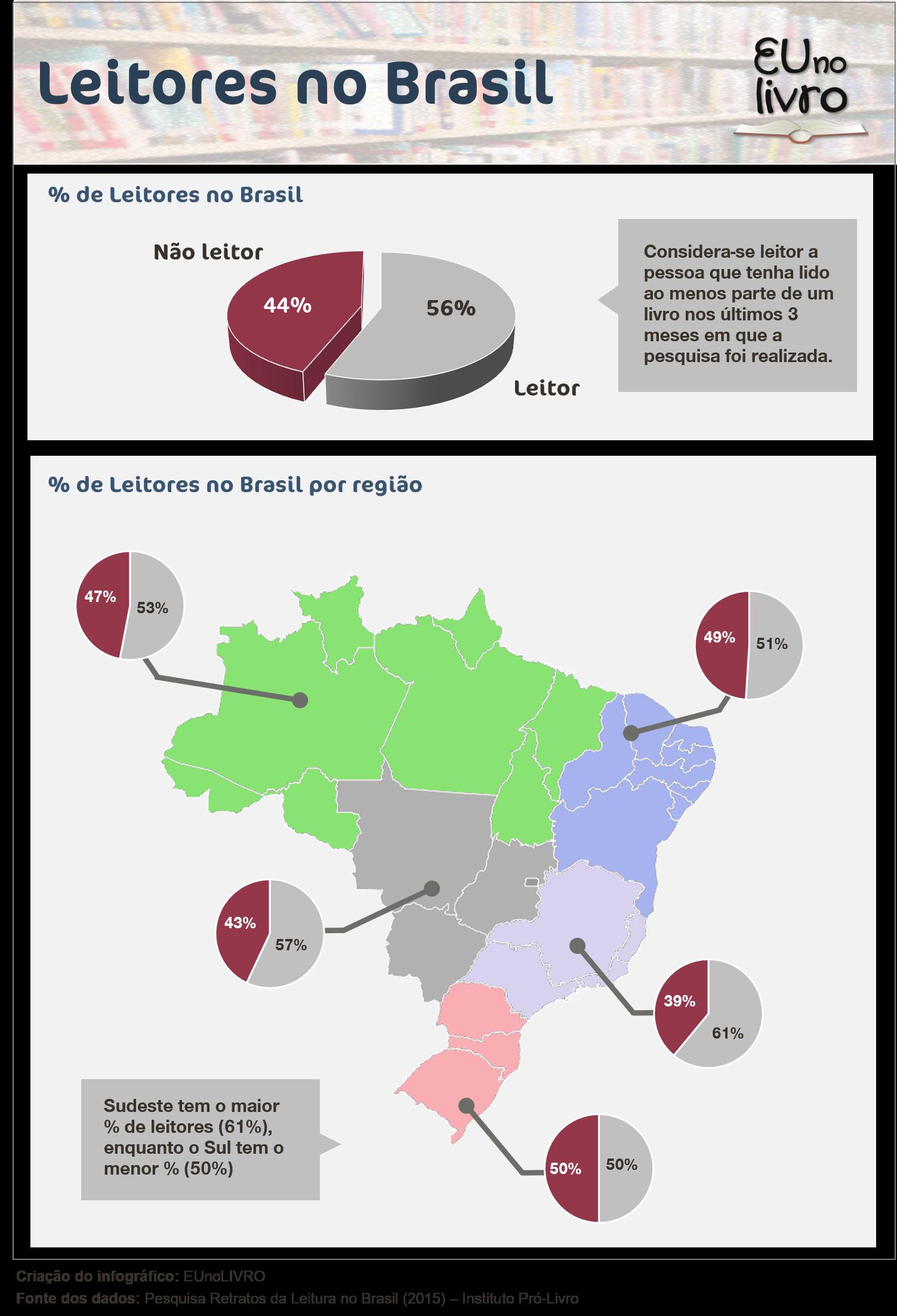 Percentual de leitores no Brasil