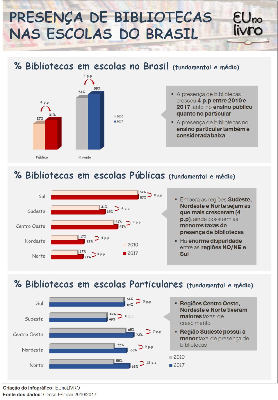 Presença de Bibliotecas nas Escolas do Brasil
